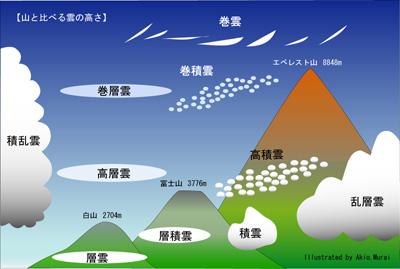 雲の種類 -10種雲形